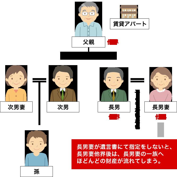 家族信託のメリット | 家族信託とは | 名古屋で家族信託・民事信託のご ...